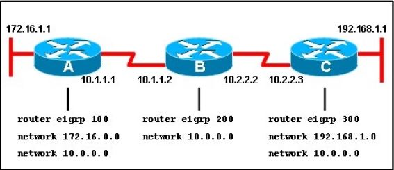 CISCO CCNA Exam – Q105
