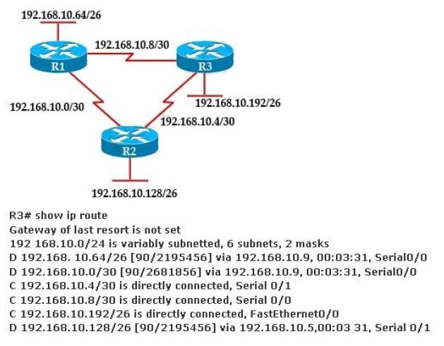 CISCO CCNA Exam – Q109
