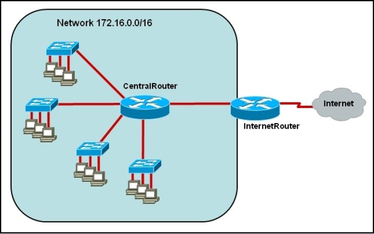 CISCO CCNA Exam – Q115