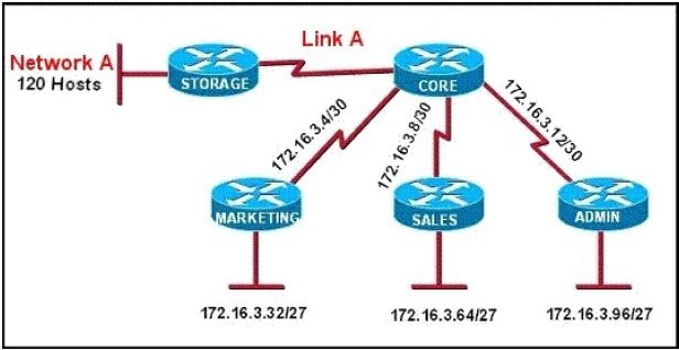 CISCO CCNA Exam – Q150