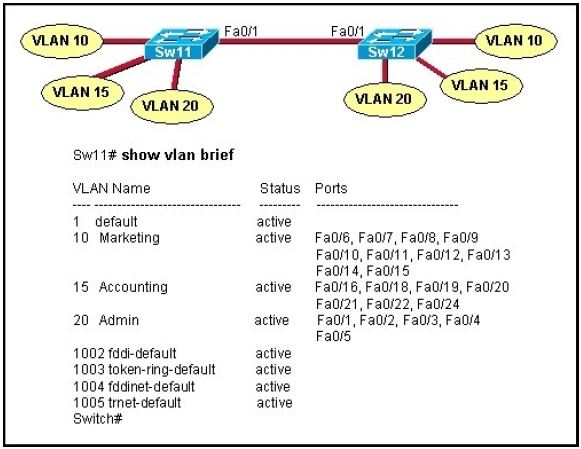 CISCO CCNA Exam – Q16