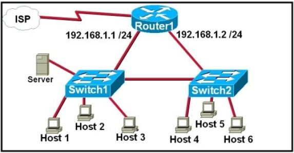 CISCO CCNA Exam – Q17