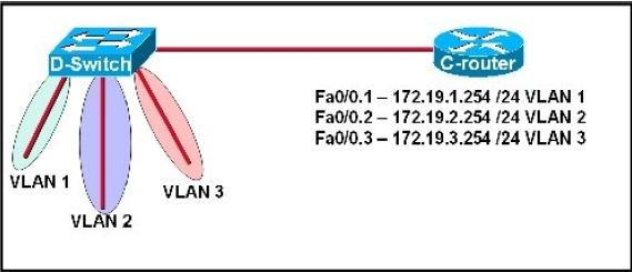 CISCO CCNA Exam – Q182