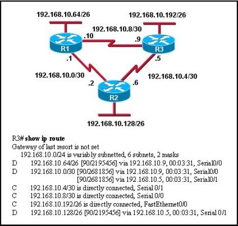 CISCO CCNA Exam – Q183