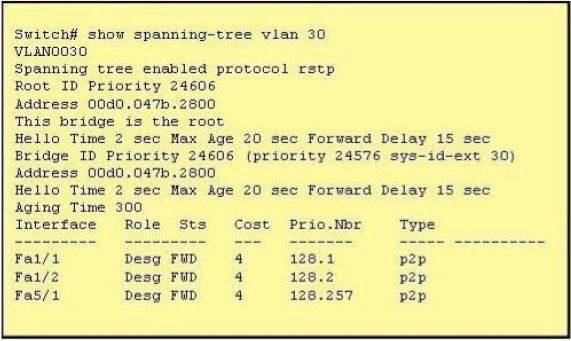 CISCO CCNA Exam – Q26