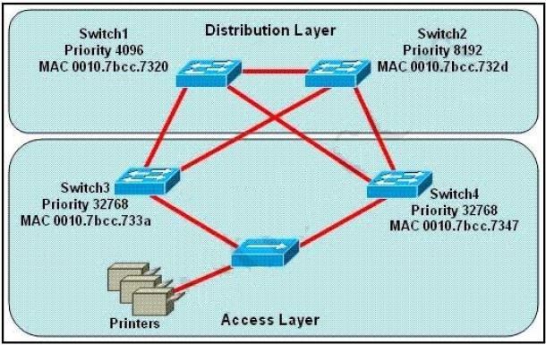 CISCO CCNA Exam – Q31