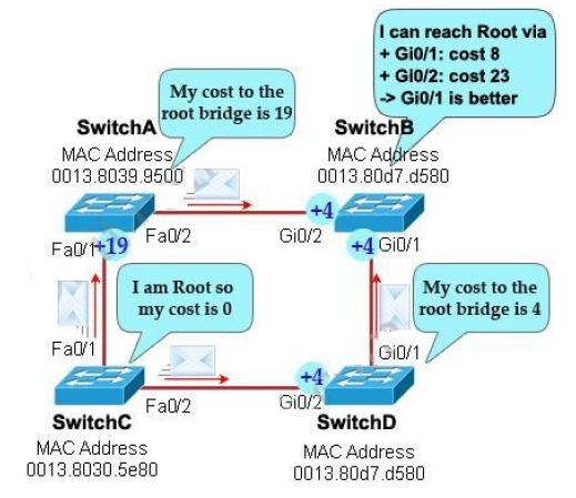 CISCO CCNA Exam – Q33b