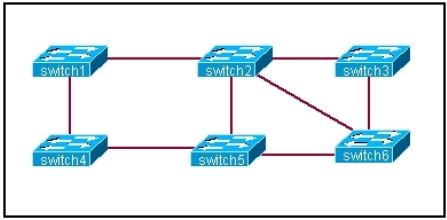 CISCO CCNA Exam – Q36