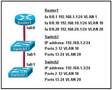 CISCO CCNA Exam – Q44