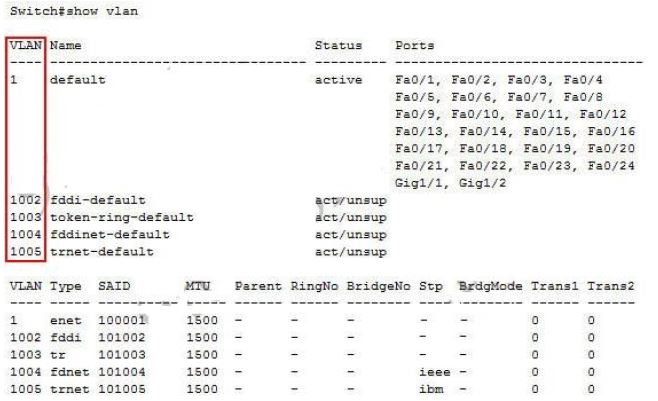 CISCO CCNA Exam – Q47