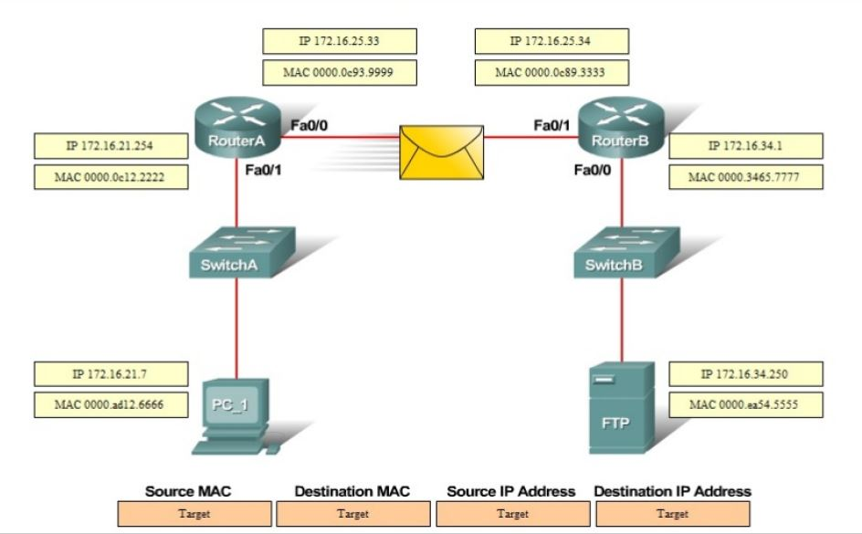CISCO CCNA Exam – Q72