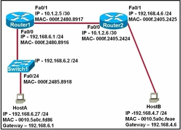 CISCO CCNA Exam – Q91