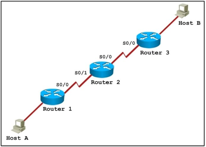 CISCO CCNA Exam – Q93