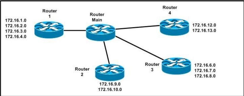 CISCO CCNA Exam – Q130