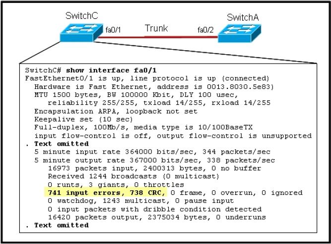 CISCO CCNA Exam – Q15
