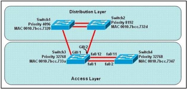 CISCO CCNA Exam – Q25