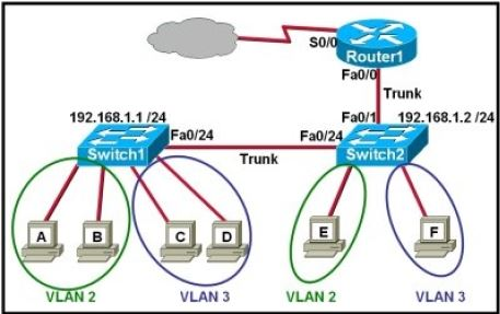 CISCO CCNA Exam – Q35