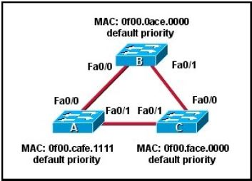 CISCO CCNA Exam – Q45