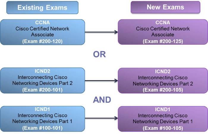 CCNA 200120 to 200-125