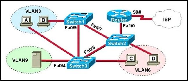 CISCO CCNA Exam – Q277